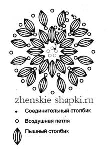 ТСхема вязания женской шапки крючком